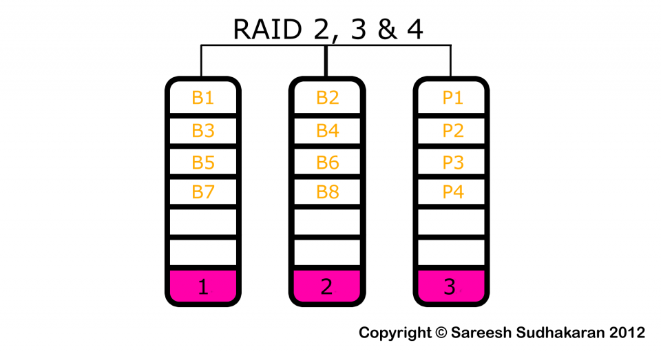 AFRAID? PART 10: RAID 2, RAID 3 and RAID 4