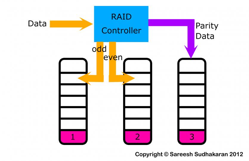 RAID234Flow
