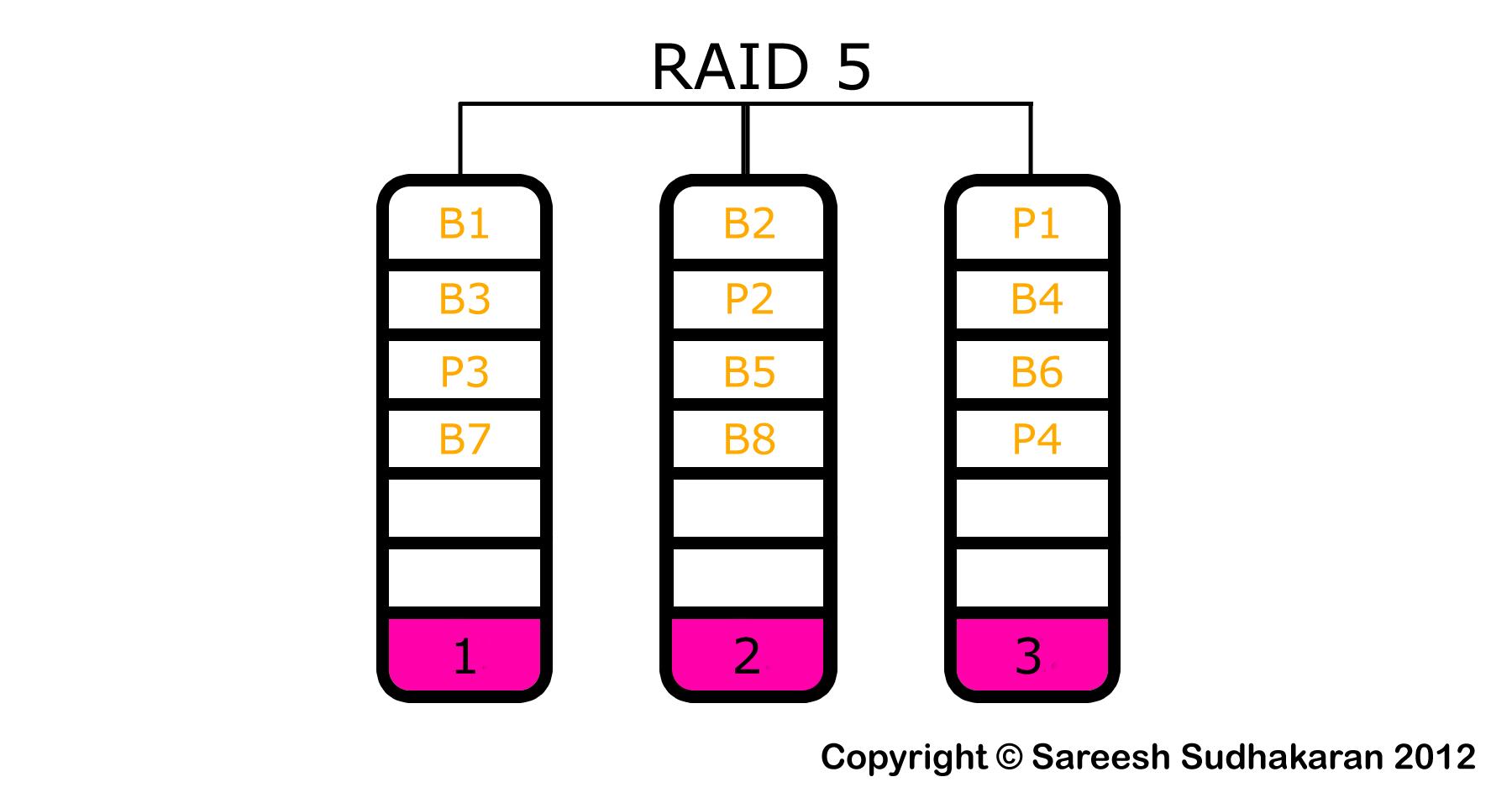 afraid part 11 raid 5 raid 6 and raid 50 wolfcrow. Black Bedroom Furniture Sets. Home Design Ideas