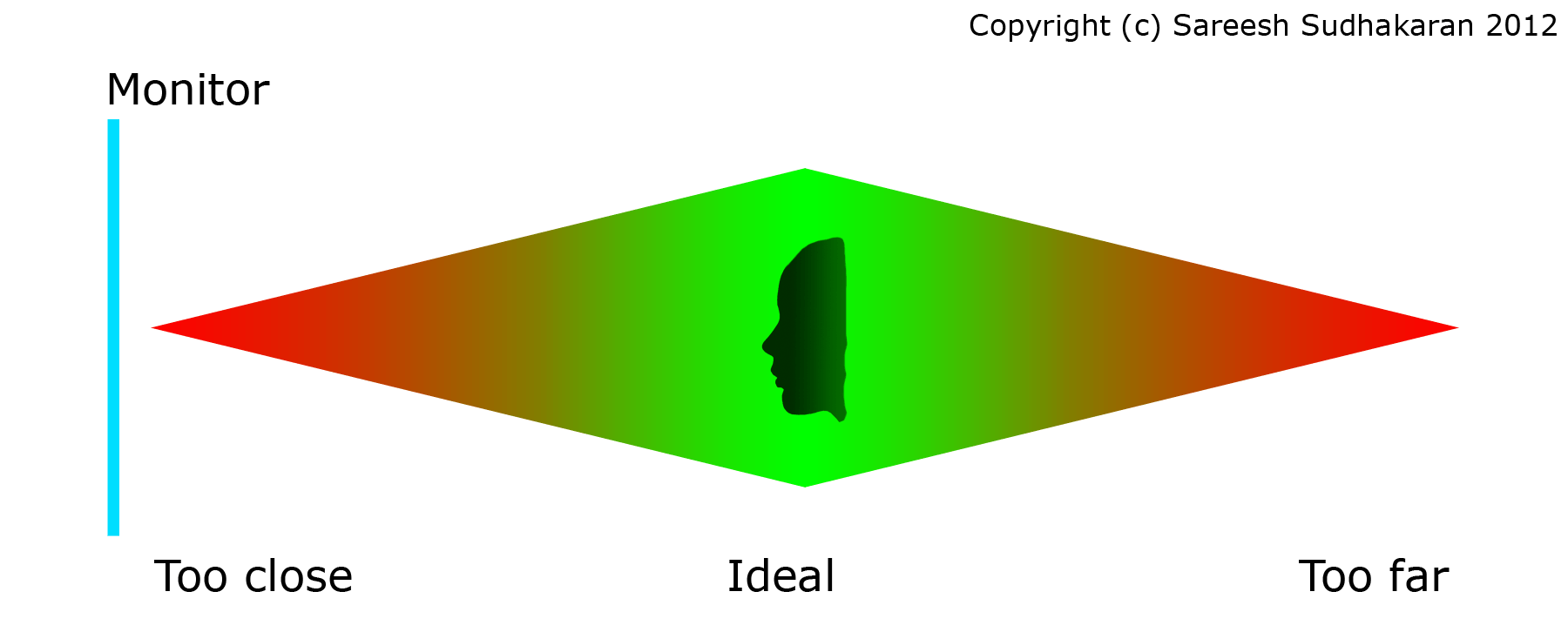 Ideal distance from monitor or display