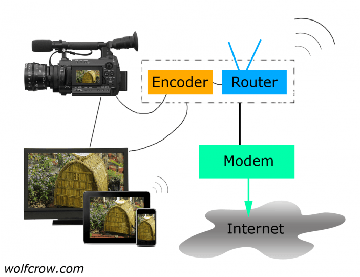 Comprehensive Guide to Rigging Any Camera – 27 Streaming Solutions