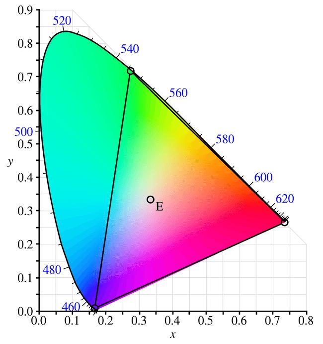 cie rgb chromacity diagram