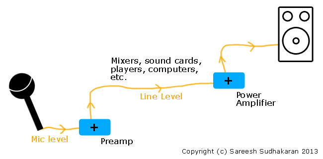 What is the difference between Line Level and Mic Level?