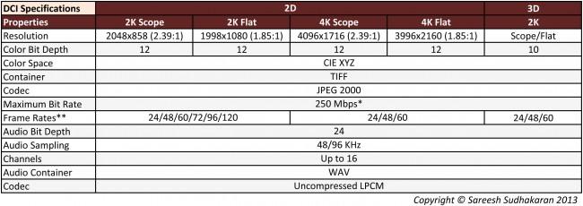 DCI Specs v1.2