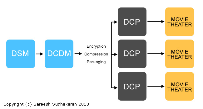 Steps involved in DCI
