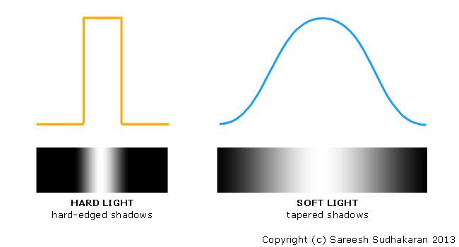 Hard Light vs Soft Light