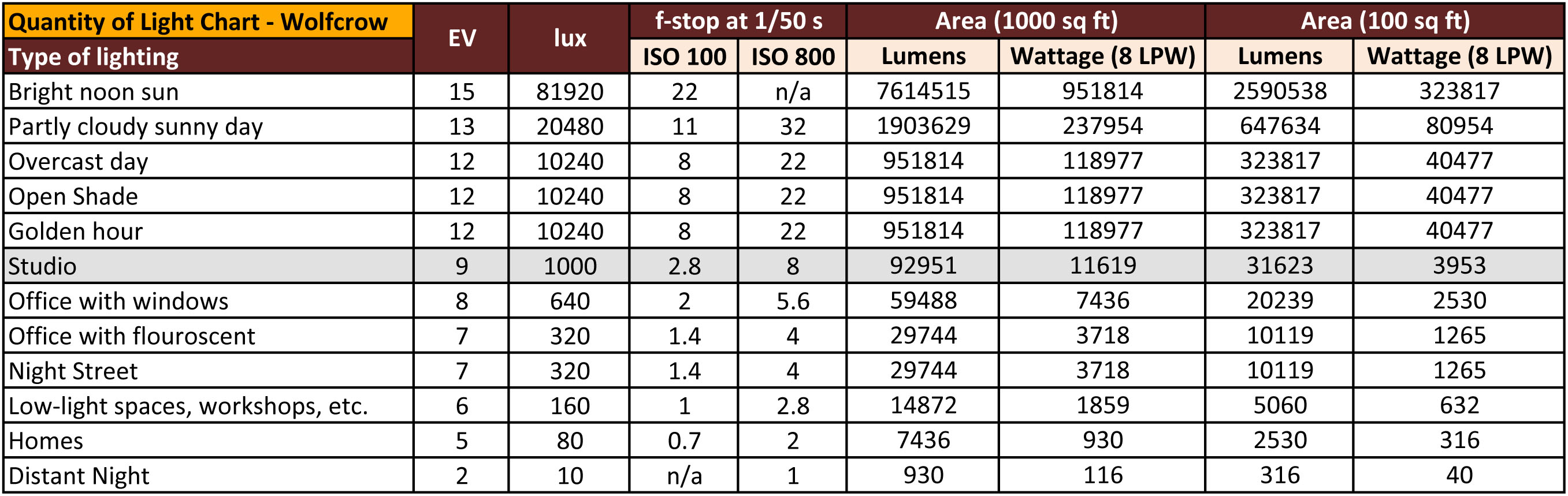 H8 Fluorescent L s And Ballasts moreover Bulb Colour Temperature Kelvin Chart besides Hoeveel Led L en Moet Ik Hebben furthermore Led Light Be es Extremely Hot together with Led Lighting. on lamp lumens chart