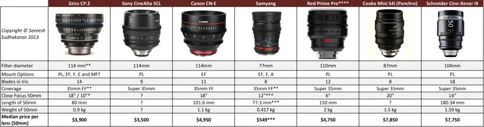 Comparison of Cine Lenses