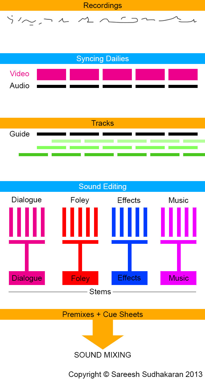 Sound Editing Workflow Chart