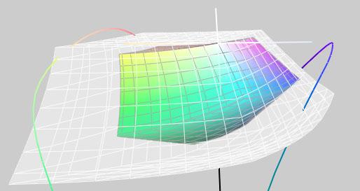 Adobe RGB vs ProPhoto RGB