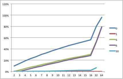 RAID Array Failure Rate chart