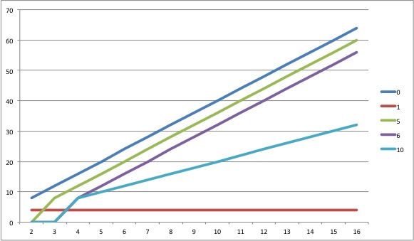 RAID Total Capacity chart