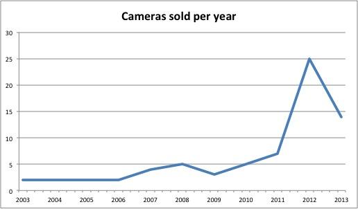 Total Cameras Sold