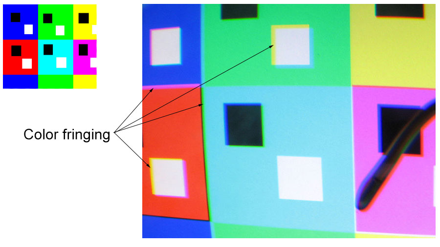 Chromatic Aberration Lens