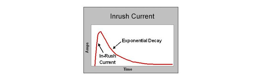 Inrush Current Graph