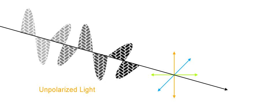 Unpolarized Light