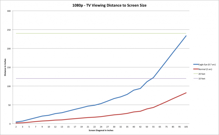 Ideal Viewing Distance 1080p Low High