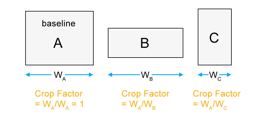 Horizontal Crop Factor