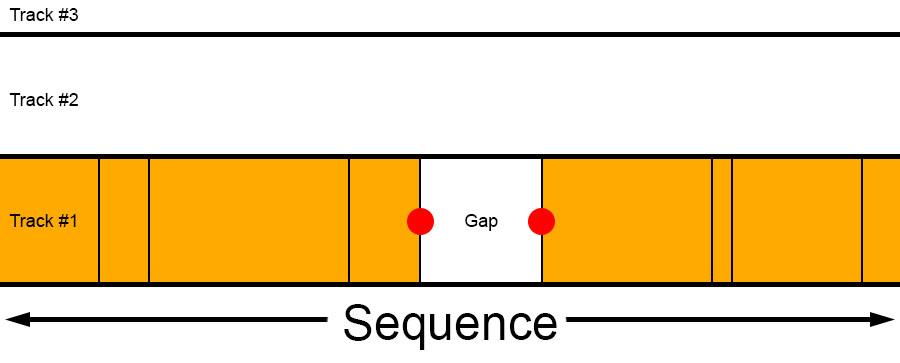 SequenceGap