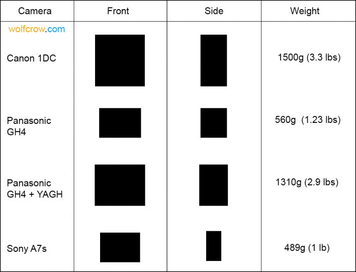 Comparison A7s GH4 1DC