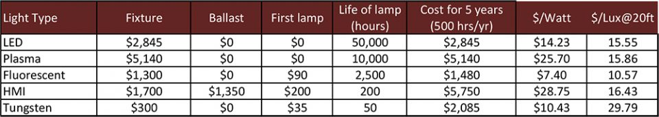 Cost Ownership Light Fixtures