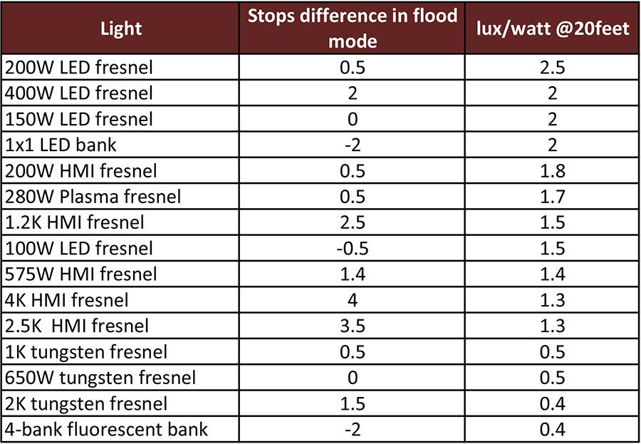 Light Efficiency Comparison