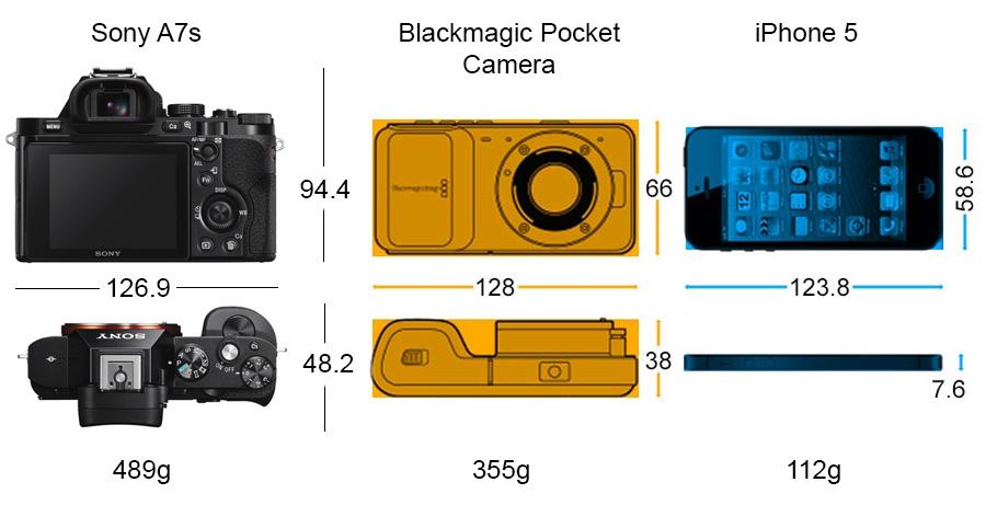 Sony A7s iPhone Pocket Camera