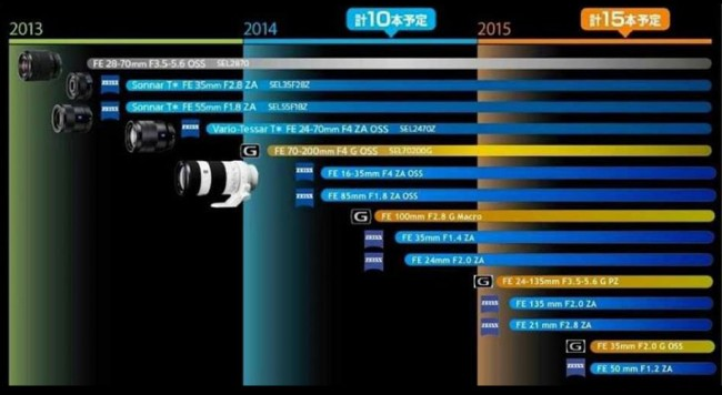 Sony FE roadmap