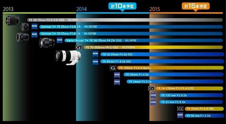 Sony FE roadmap