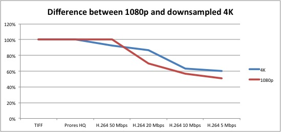 4K vs 1080p chart