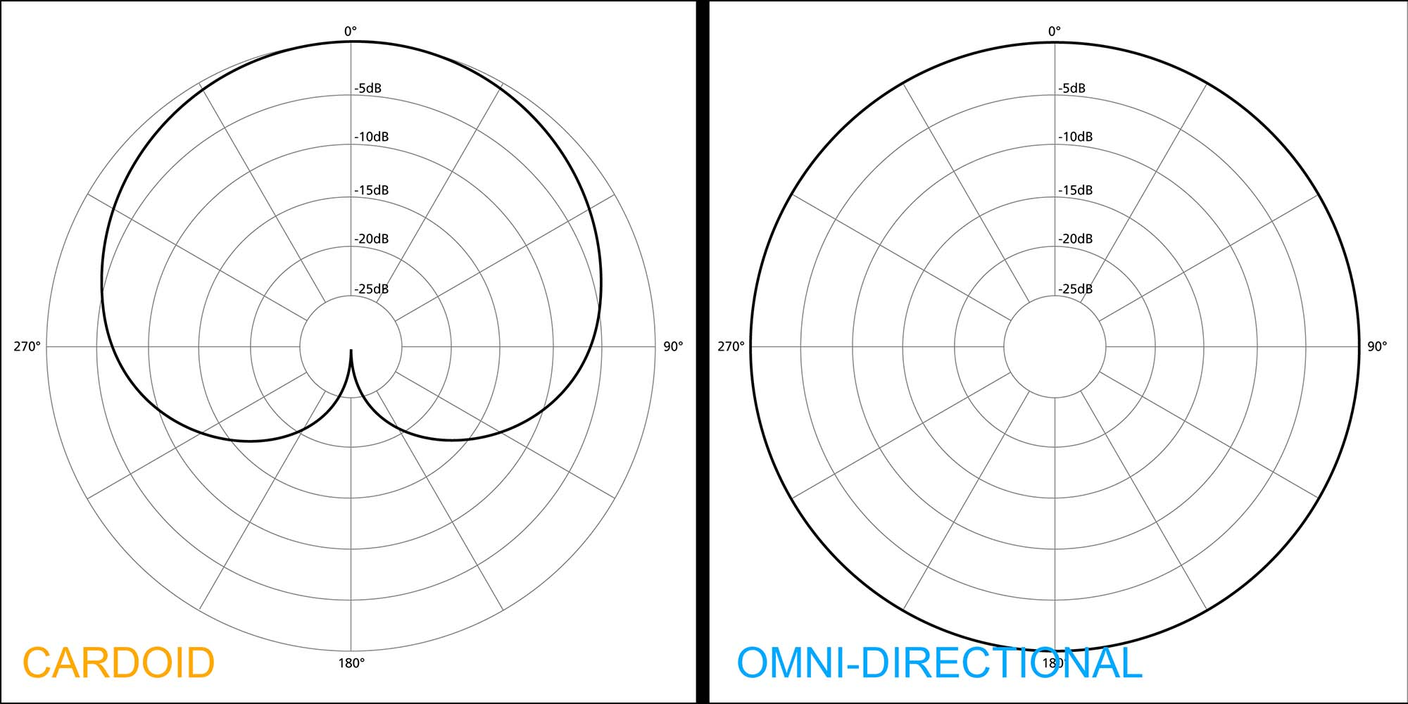 Polar pattern omni directional vs cardioid