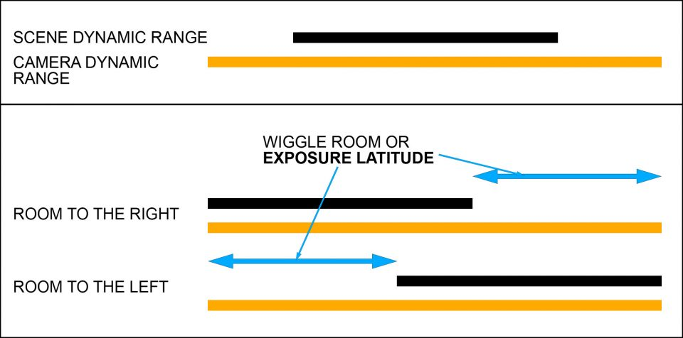 dynamic range vs latitude