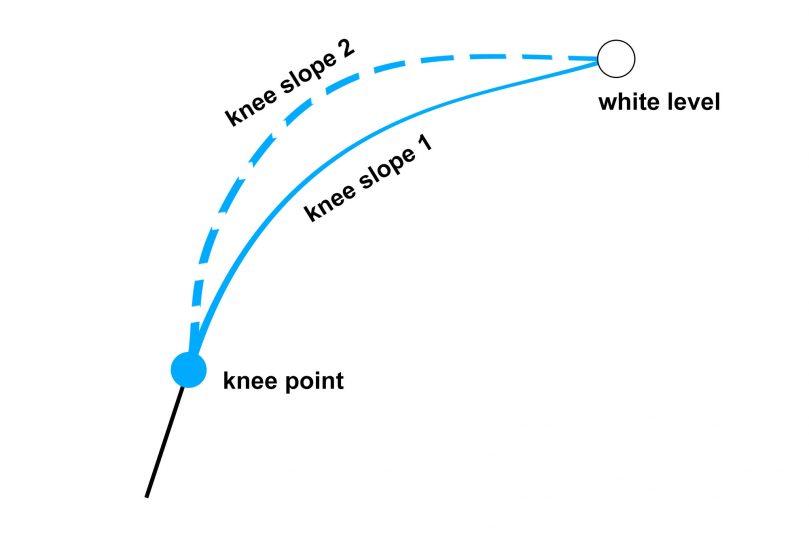 knee slope
