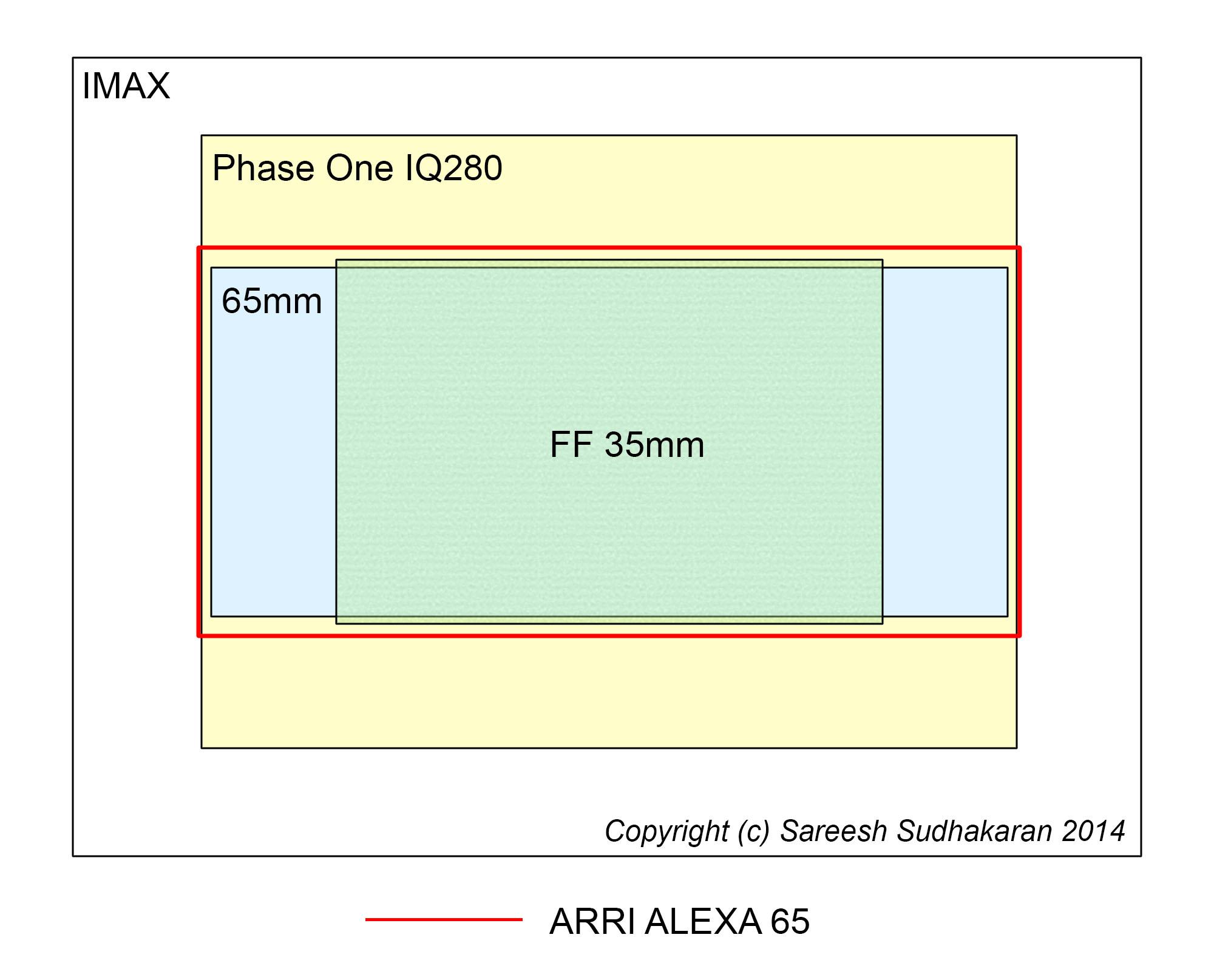 Sensor size comparison Alexa 65 IMAX