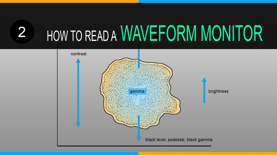 What is a Waveform Monitor and How to read a Waveform Monitor (Part Two)
