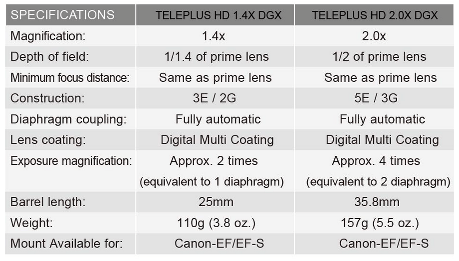 Kenko releases new 1.4x and 2.0x teleconverters for Canon EF/EF-S lenses
