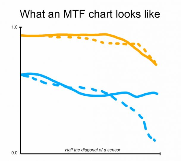 How to Read Modulation Transfer Function or MTF Charts Easily