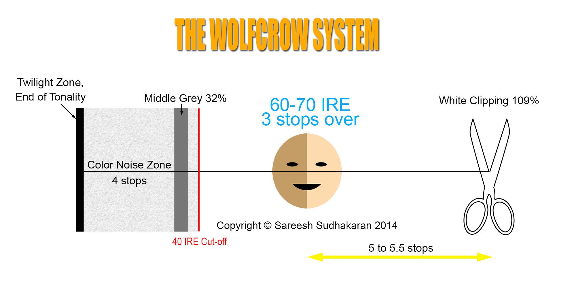 WolfcrowSystemofSLog2