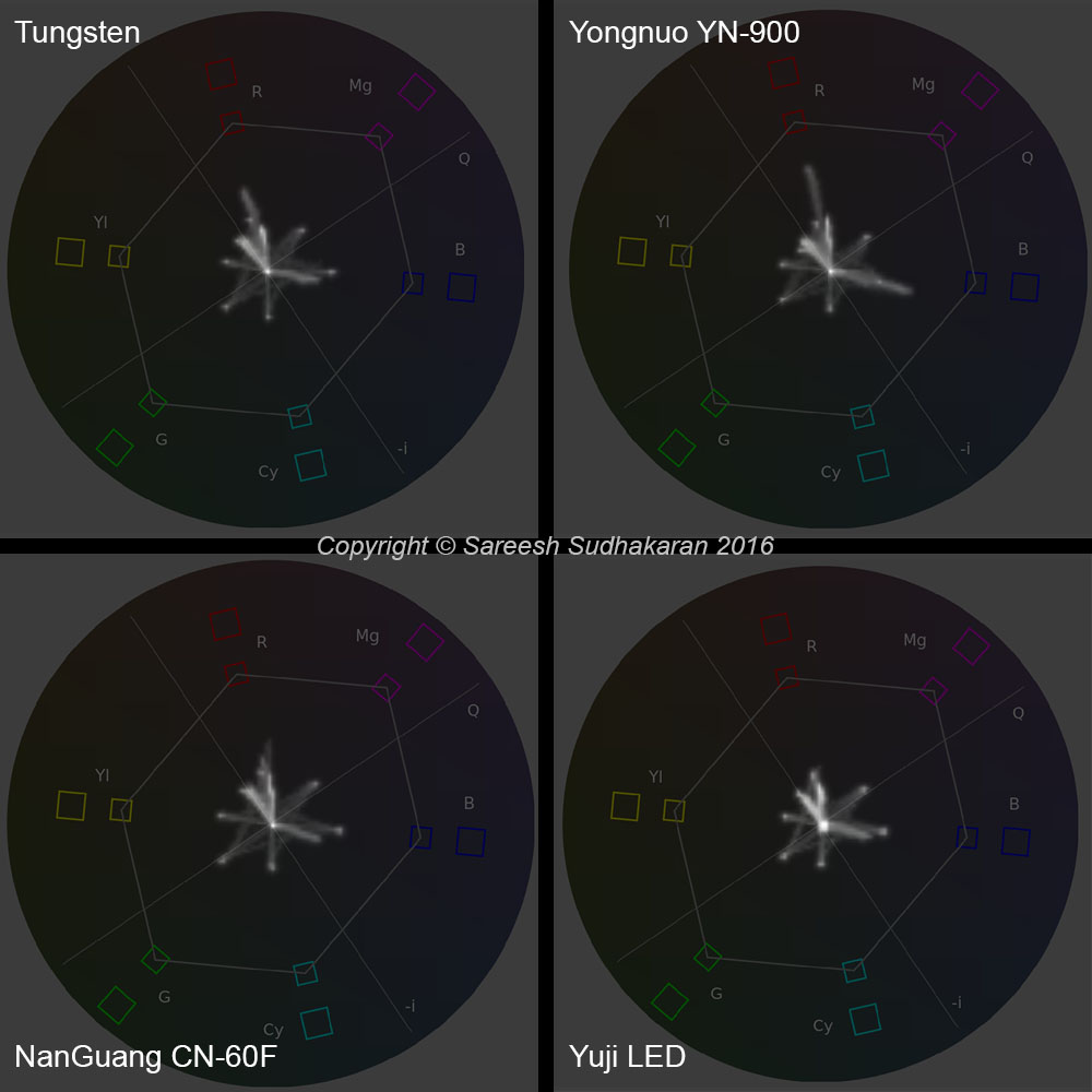 ComparisonofVectorscopes