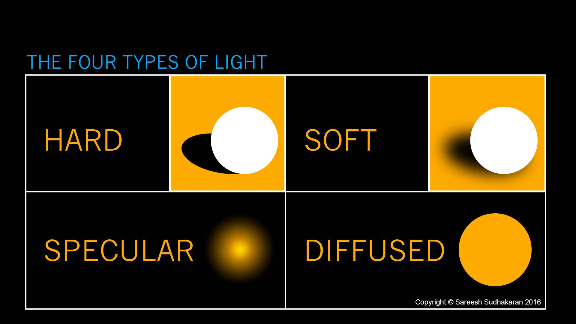 What is hard light soft light and diffused light WC
