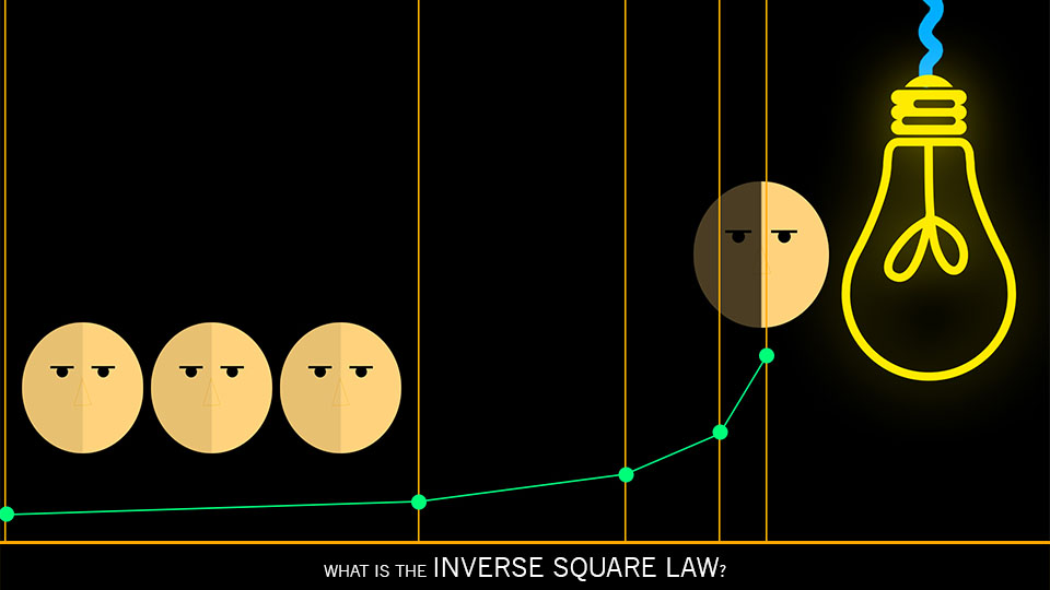 What is the Inverse Square Law of Light?