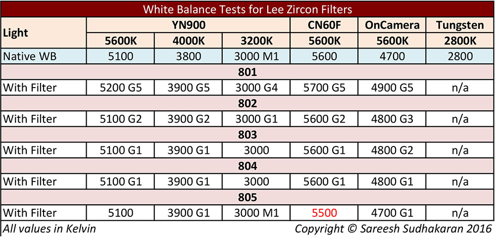 White Balance Test Lee Zircon Filters
