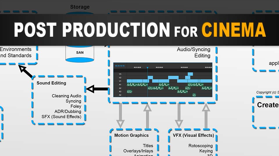 What are the Stages of Post Production for Cinema?