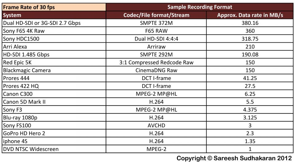 Storage Formats