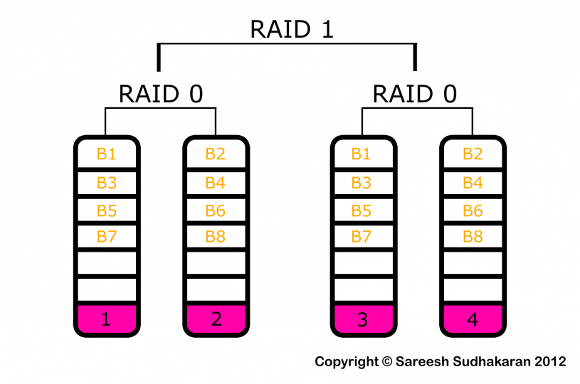 AFRAID? PART 9: RAID 0+1 and RAID 10