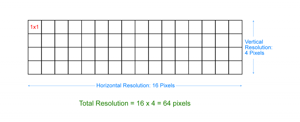 What are Pixels, Megapixels and Resolution?