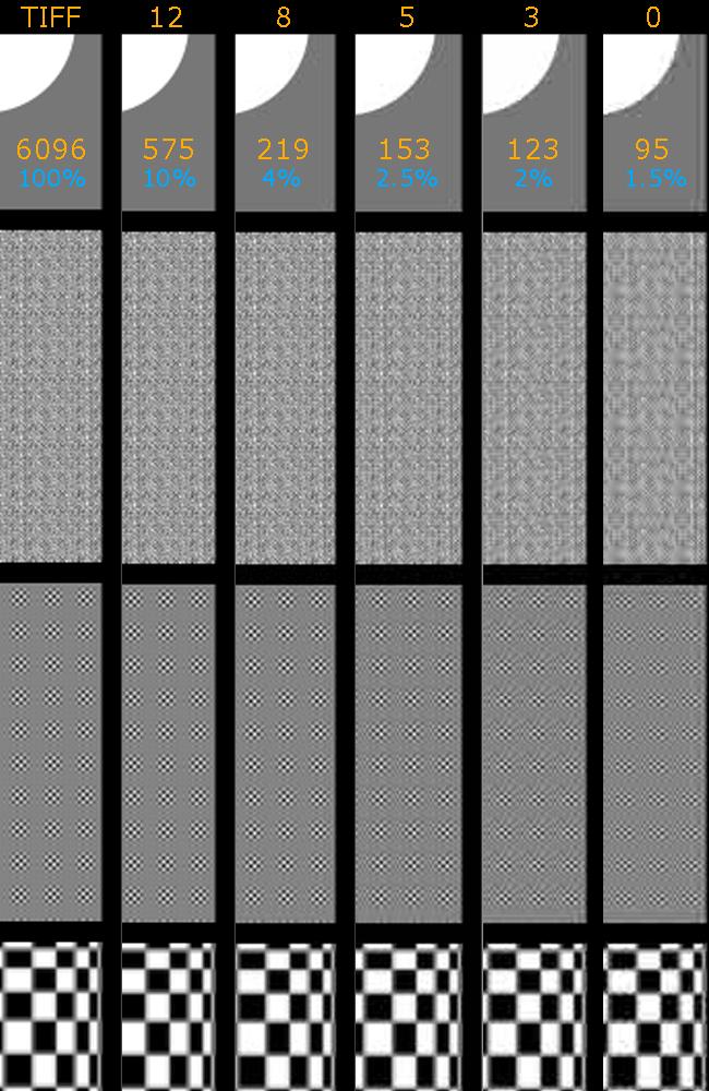 Comparison of JPEG compression levels