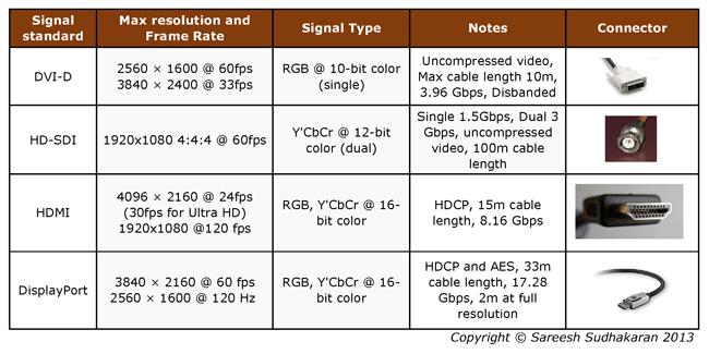 Display connector comparison