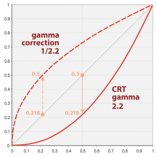 What is Display Gamma and Gamma Correction?