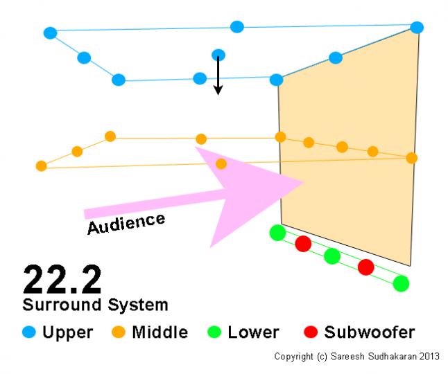 NHK 22.2 System